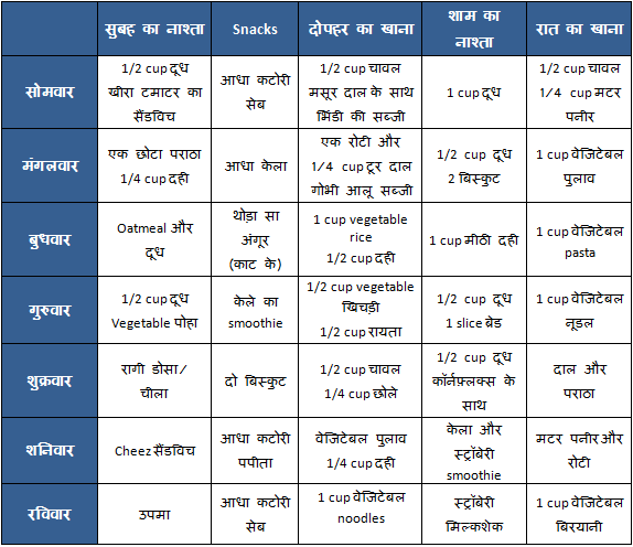 Vegetarian Food Chart - Meal Plan for 2 year old in hindi