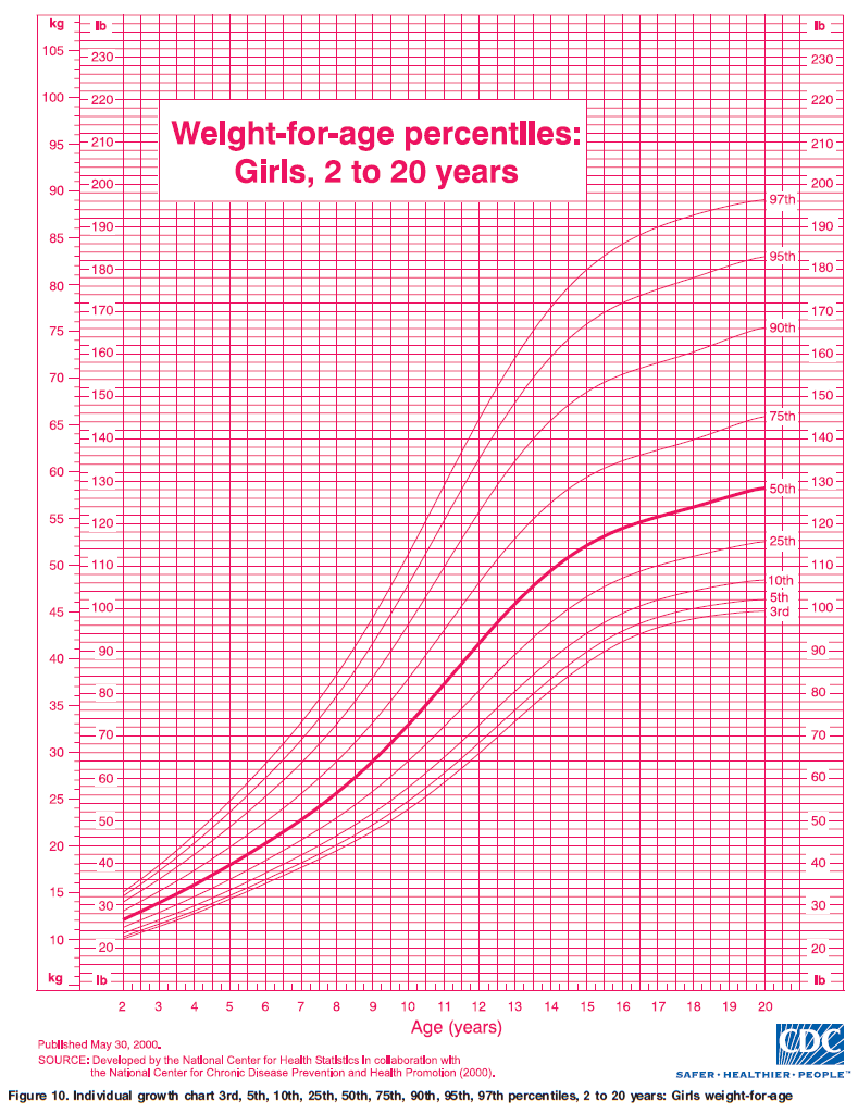 Female weight chart by age and height images chart design ideas mukesh ambani birth chart images free any chart examples weight age height chart for females choice geenschuldenfo Choice Image