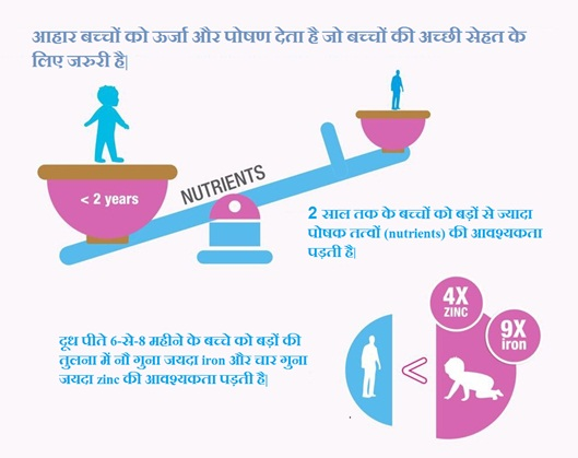 baby food chart and nutrition requirement - in hindi