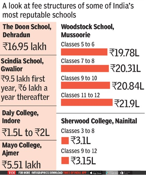 infography indian most expensive schools