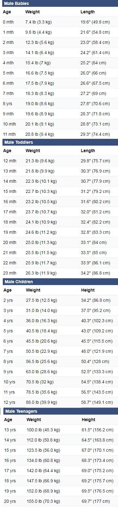 Baby Weight And Height Chart Mersnoforum