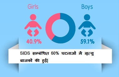 SIDS is more common in baby boys